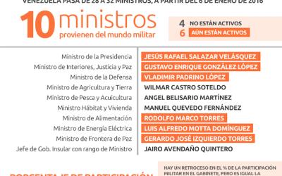 Infografía: Participación militar en el gabinete ministerial 6 de enero 2016
