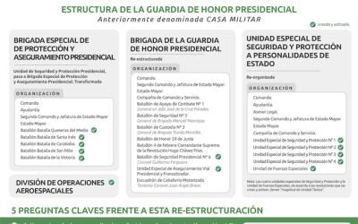 Infografía: ¿Qué está pasando con la organización de la guardia de honor presidencial en Venezuela?