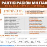 ministros-militares-enero-2017