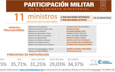 Aumenta en 34 % participación de militares en gabinete ministerial de Maduro en 2017