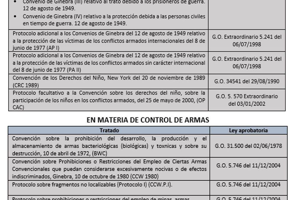 Tratados de DIH de los cuales Venezuela es parte