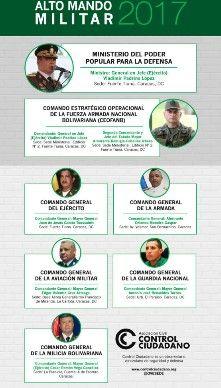 Venezuela: Alto Mando Militar